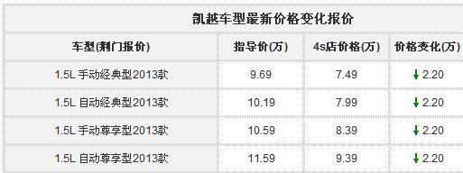 Beplay官网版凯越店内现金优惠2.2万